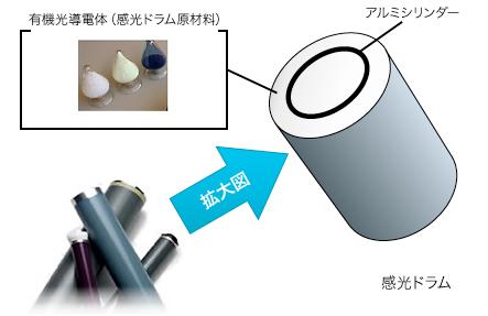 有機光伝導体 - Photo conductive polymers - JapaneseClass.jp